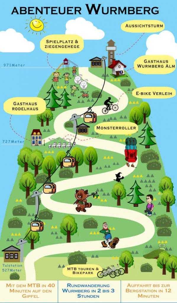 Abenteuer Wurmberg